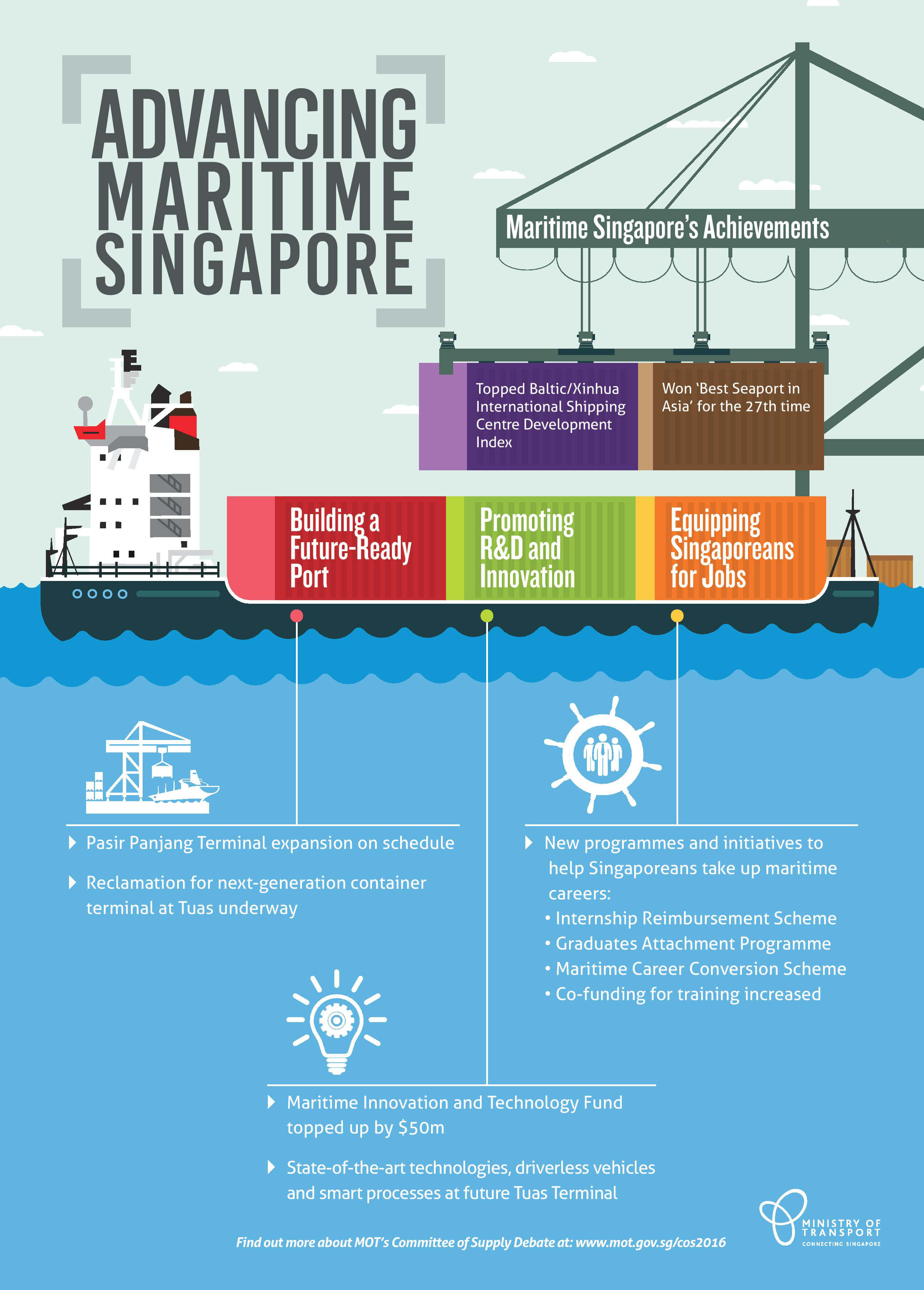Advancing Maritime Singapore Infographic