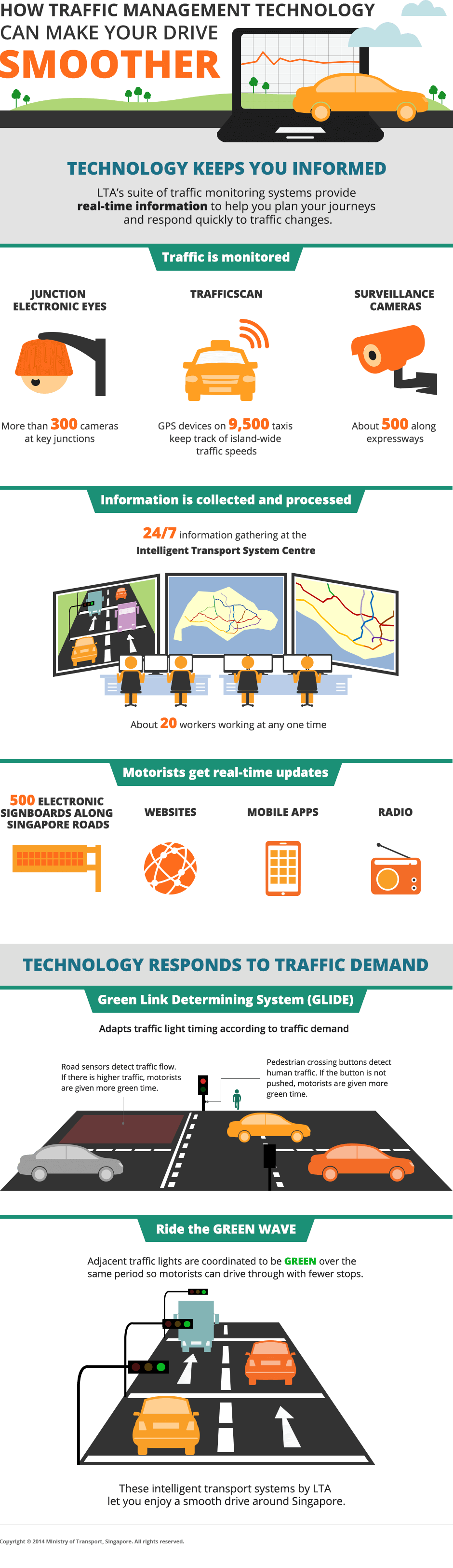 how traffic management technology can make driving smooth page infographic