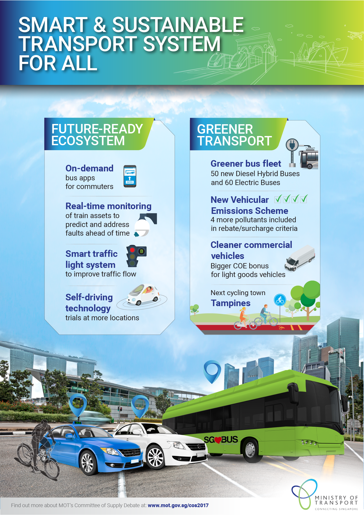 Home Transport Matters Smart and Sustainable Transport System for All