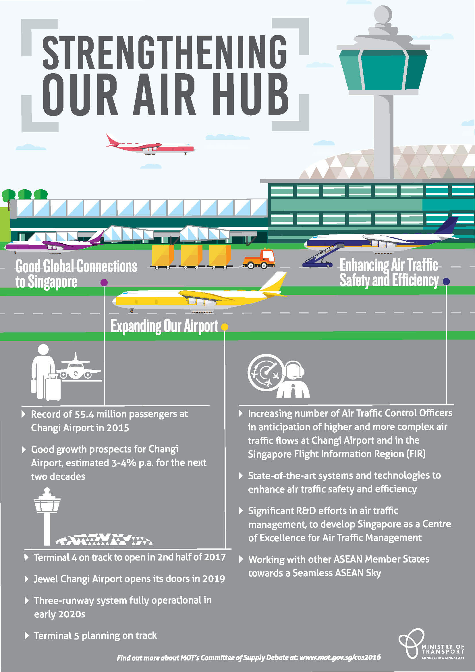 Strengthening Our Air Hub Infographic