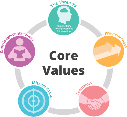 core values: the three 'i's proactiveness teamwork mission-focus and knowledge-entredness