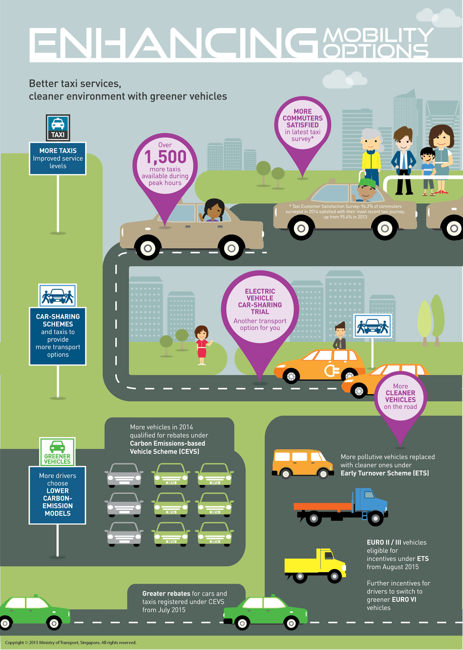 MobilityOptions_Infographic