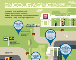 Encouraging Walking and Cycling